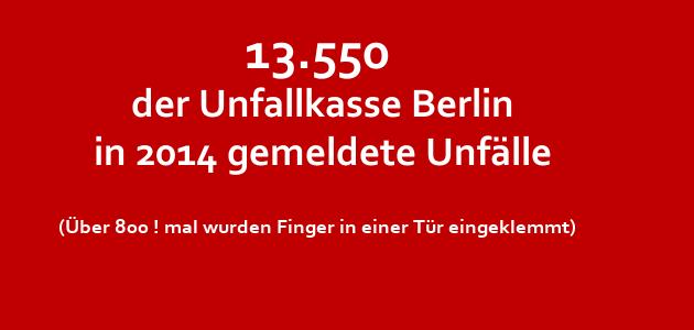 Unfälle in Kita und Kindertagespflege – Zunahme in 2014 in Berlin